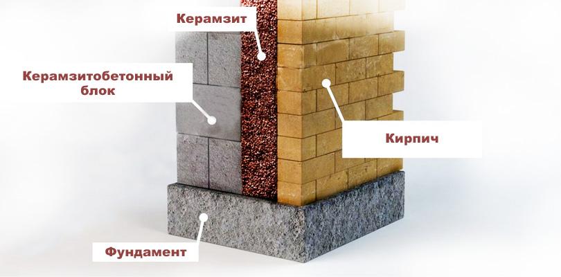 Керамзитобетон как утеплитель пол керамзитобетон продажа